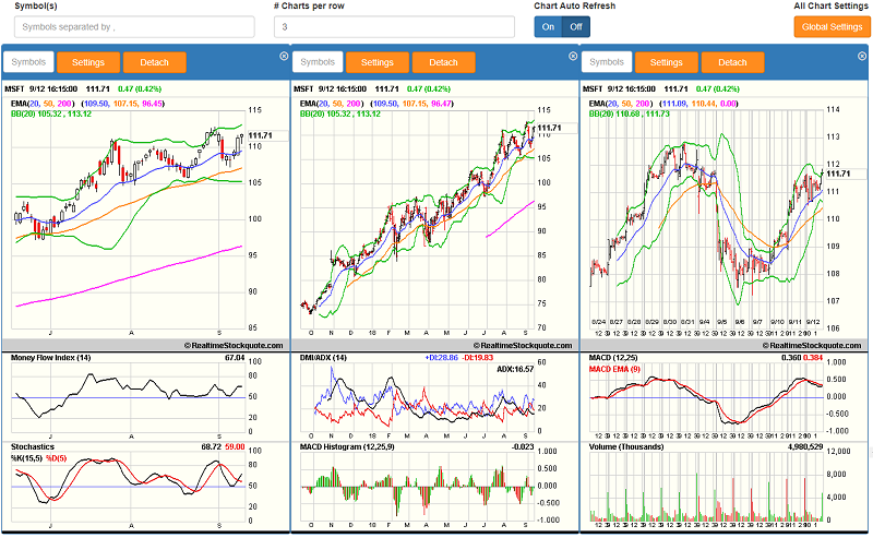 Customized Stock Chart Grid